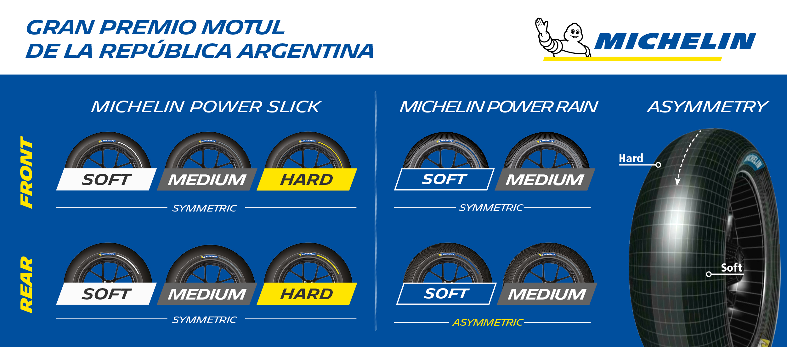 Michelin_ArgentinaGP_TyreAllocation