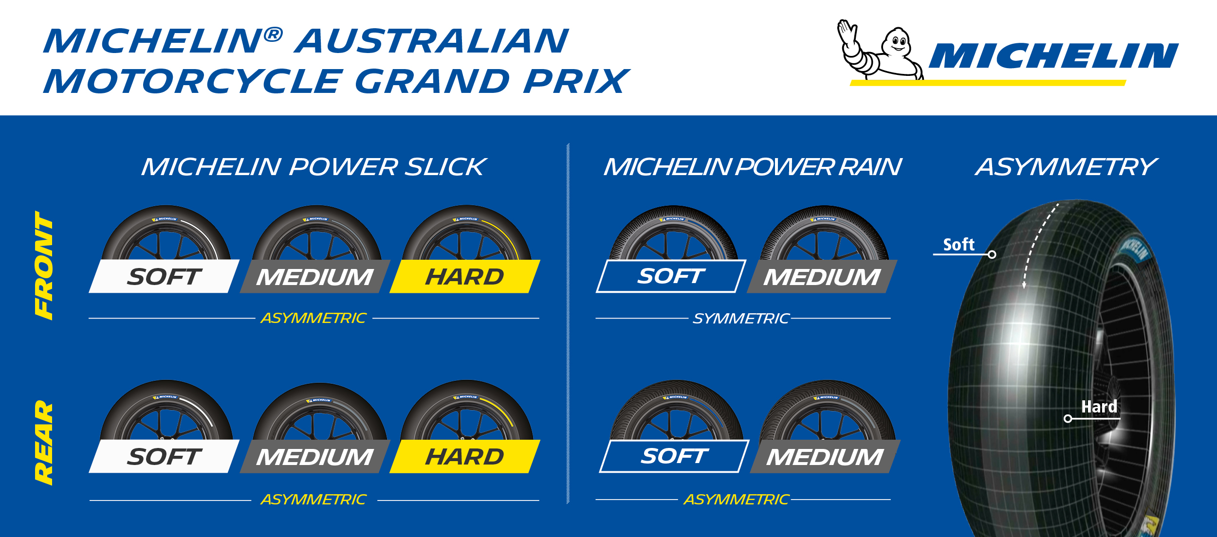 Michelin_AustralianGP_TyreAllocation