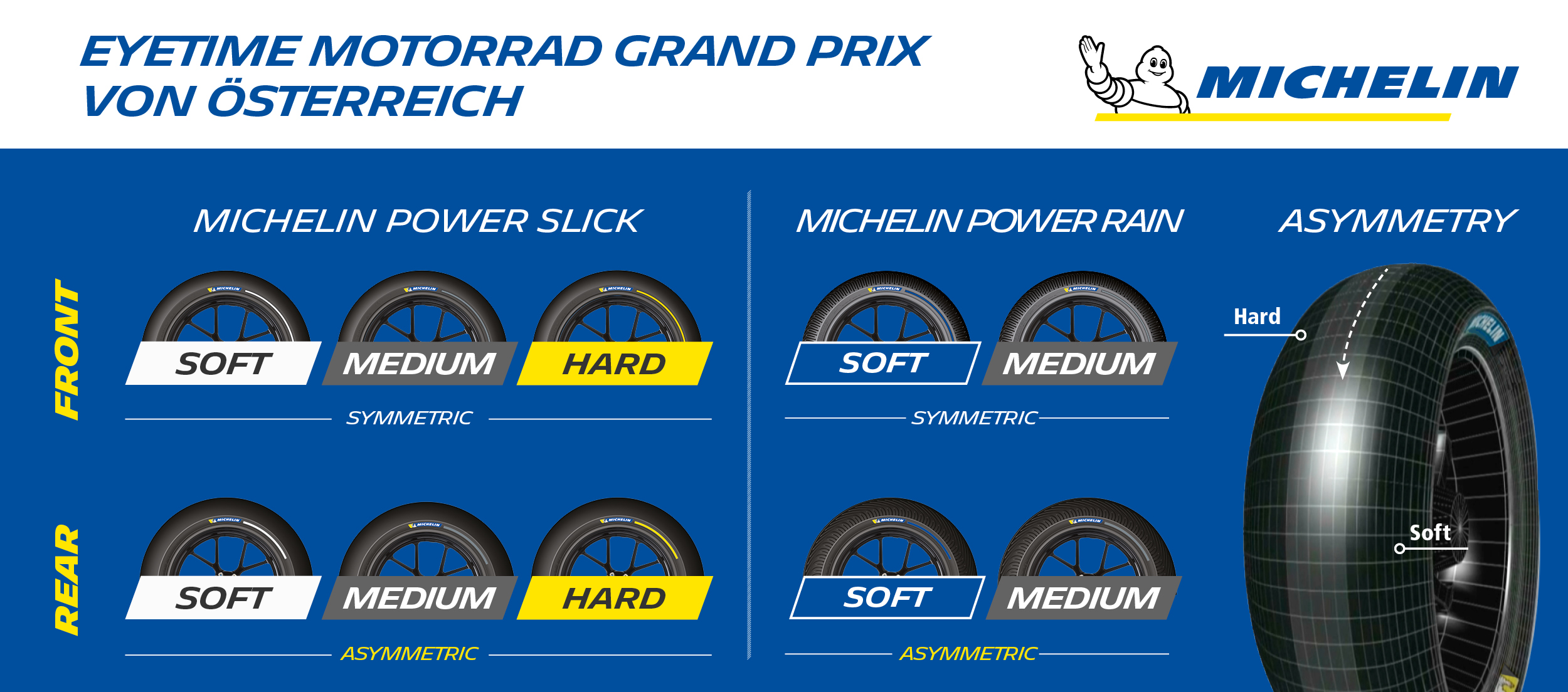 Michelin_AustriaGP_TyreAllocation